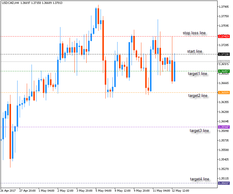 DiNapoli Levels-usdcad-h4-metaquotes-software-corp.png