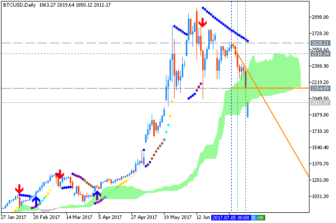 Bitcoin and other Cryptocurrencies-btcusd-d1-fx-choice-limited.png