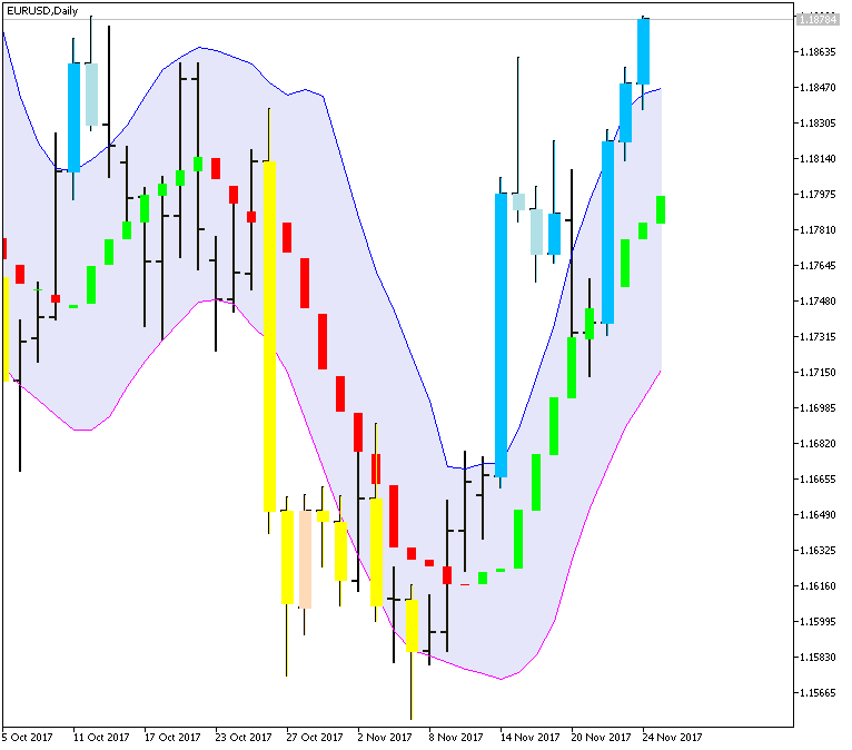 Something interesting-eurusd-d1-metaquotes-software-corp-2.png