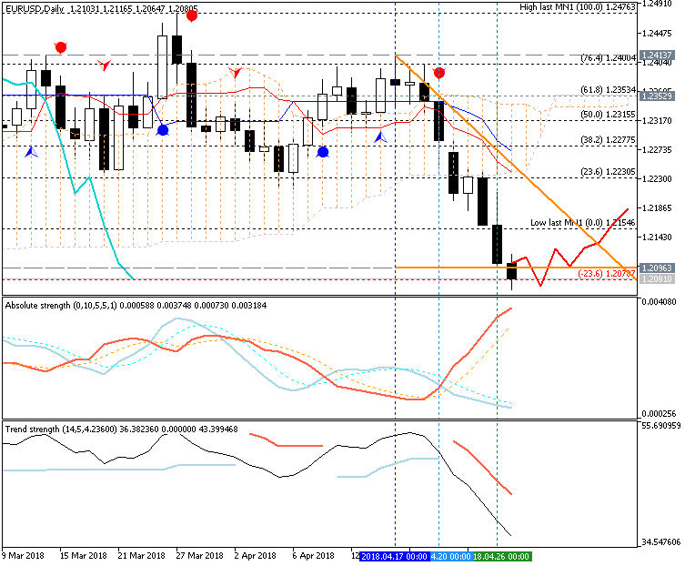 Trading News Events-eurusddaily.png