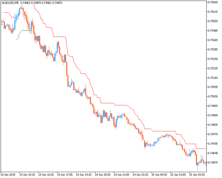 Something interesting-audusd-m5-fx-choice-limited.png