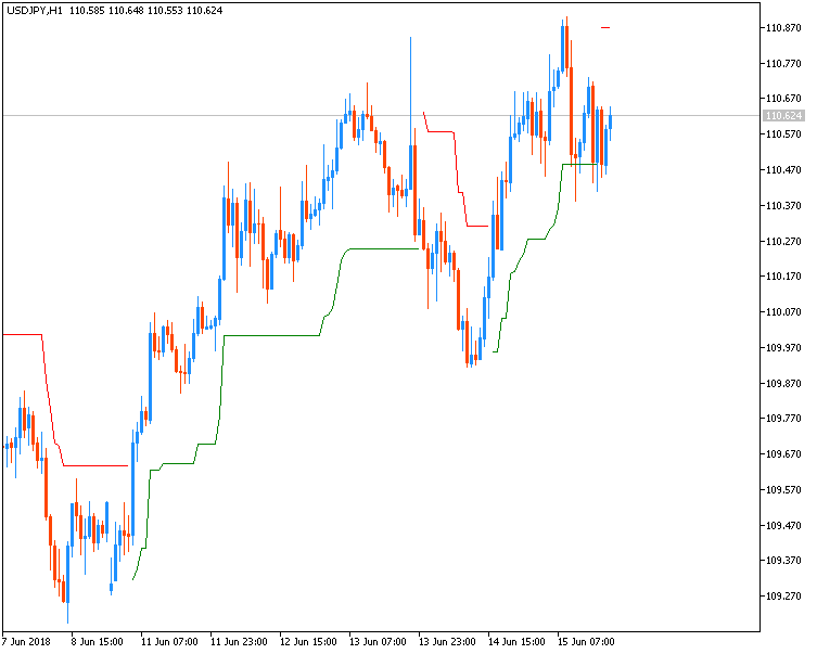 Something interesting-usdjpy-h1-fx-choice-limited.png