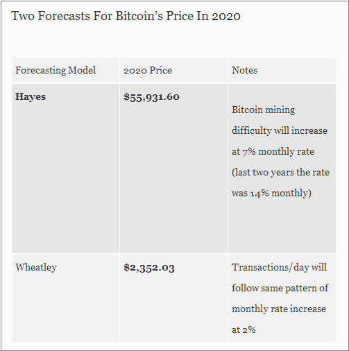 Bitcoin and other Cryptocurrencies-forecast1.png