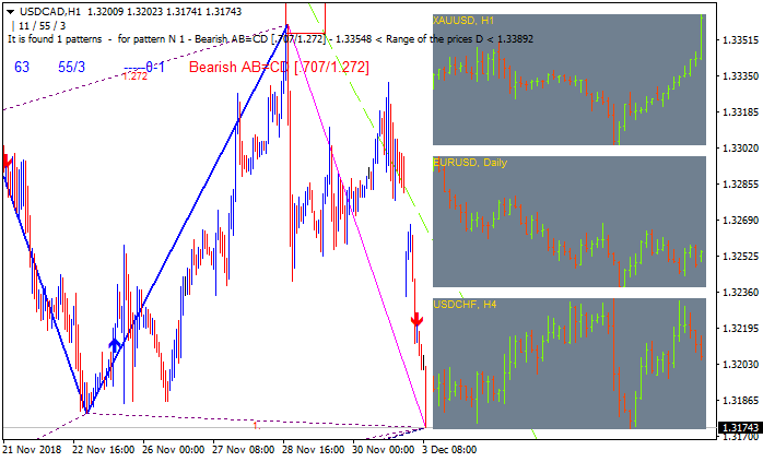 Something interesting-usdcad-h1-alpari-international-limited-2.png