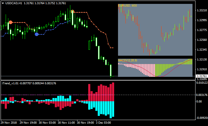 Something interesting-usdcad-h1-alpari-international-limited-3.png