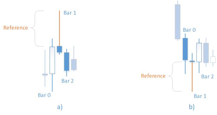 Metatrader 5 / Metatrader 4 for MQL5 / MQL4 articles preview-pin_bars.png