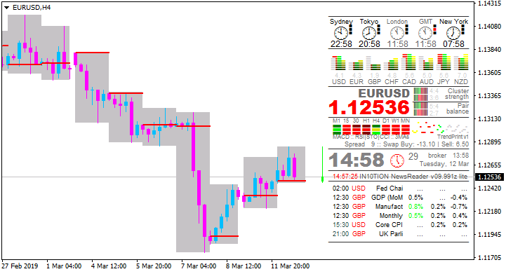 Trading News Events-eurusd-h4-alpari-international-limited.png