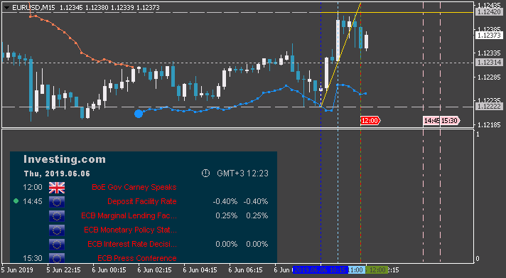 Trading News Events-eurusd-m15-alpari-international.png