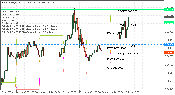 Requests and Raw Ideas-usdchf-h1-alpari-international-2.png