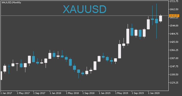 Something interesting-xauusd-mn1-fx-choice-limited.png