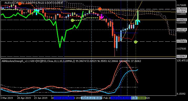 Trading News Events-audusd-w1-alpari-international.png