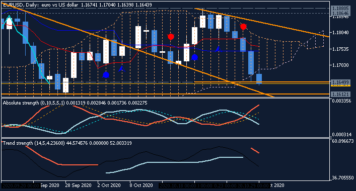 ECB Post-Meeting Press Conference-eurusd-d1-fx-choice-limited-2.png