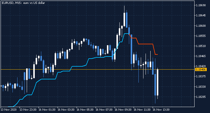 Requests and Raw Ideas-eurusd-m15-fx-choice-limited.png