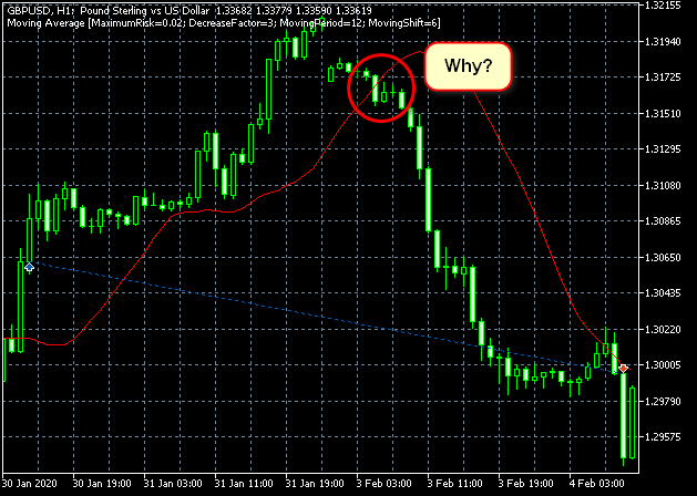 Metatrader 5 / Metatrader 4 for MQL5 / MQL4 articles preview-gbpusdh1charttesterfailgrid.png