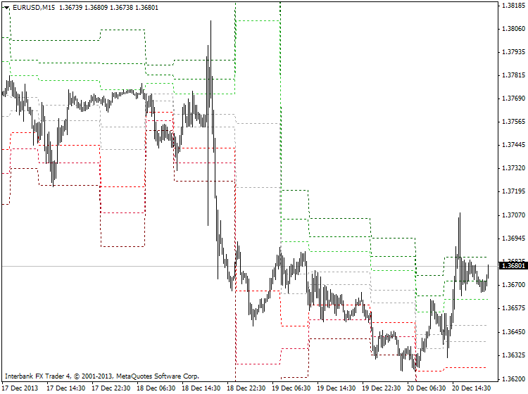 Something interesting-eurusd-m15-ibfx-inc.png