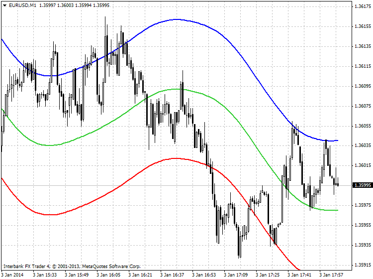 Something interesting-eurusd-m1-ibfx-inc.png