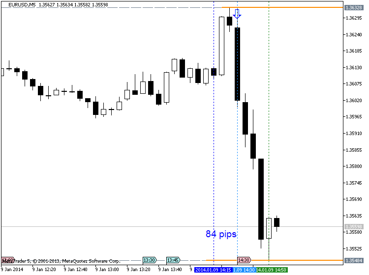 ECB Post-Meeting Press Conference-eurusd-m5-metaquotes-software-corp-84-pips-price-movement-.png
