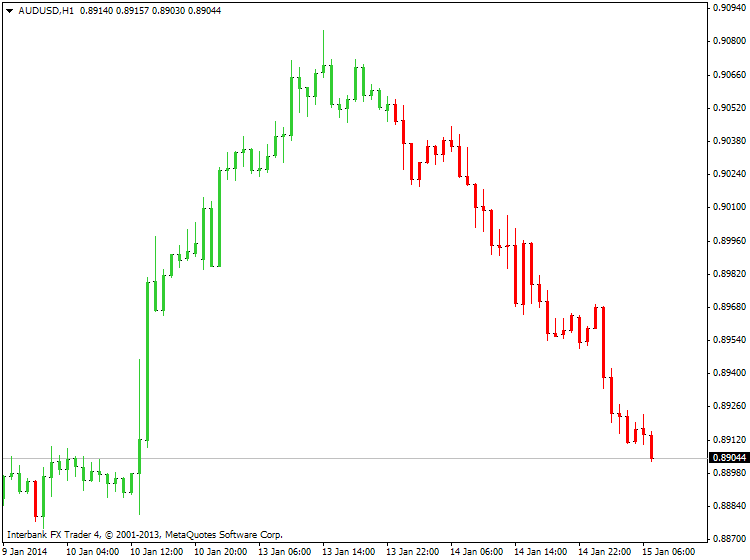 Something interesting-audusd-h1-ibfx-inc.png