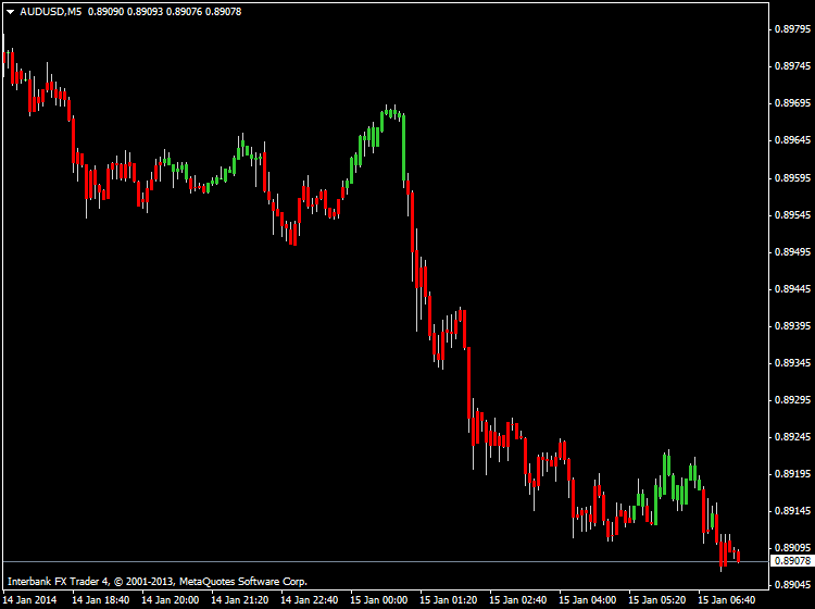 Something interesting-audusd-m5-ibfx-inc.png