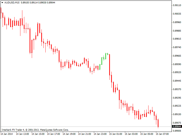 Something interesting-audusd-m15-ibfx-inc.png