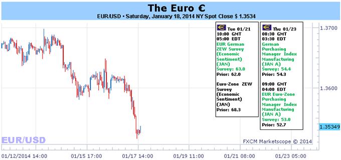 Forex Fundamentals-eurusd2001.png