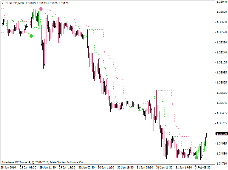Something interesting-eurusd-m30-ibfx-inc.png