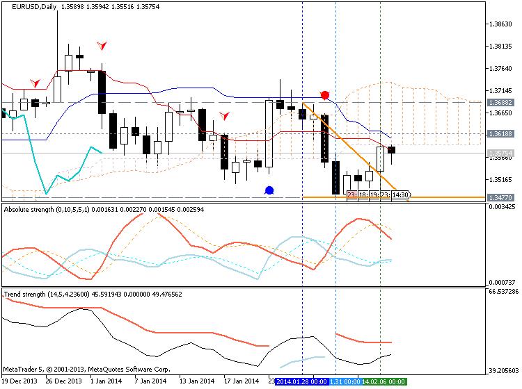 Strong U.S. Dollar-eurusd-d1-metaquotes-software-corp-temp-file-screenshot-2714.png