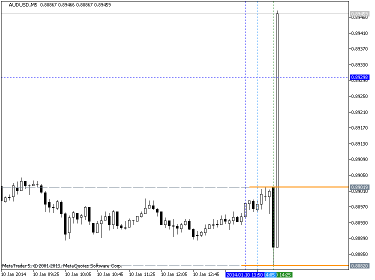 Strong U.S. Dollar-audusd-m5.png