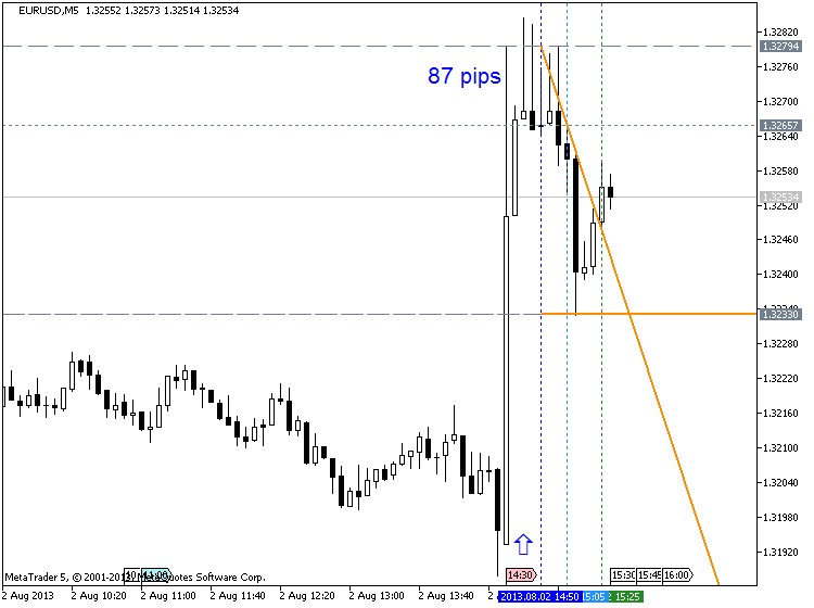 Strong U.S. Dollar-eurusd-m5-metaquotes-software-corp-87-pips.png