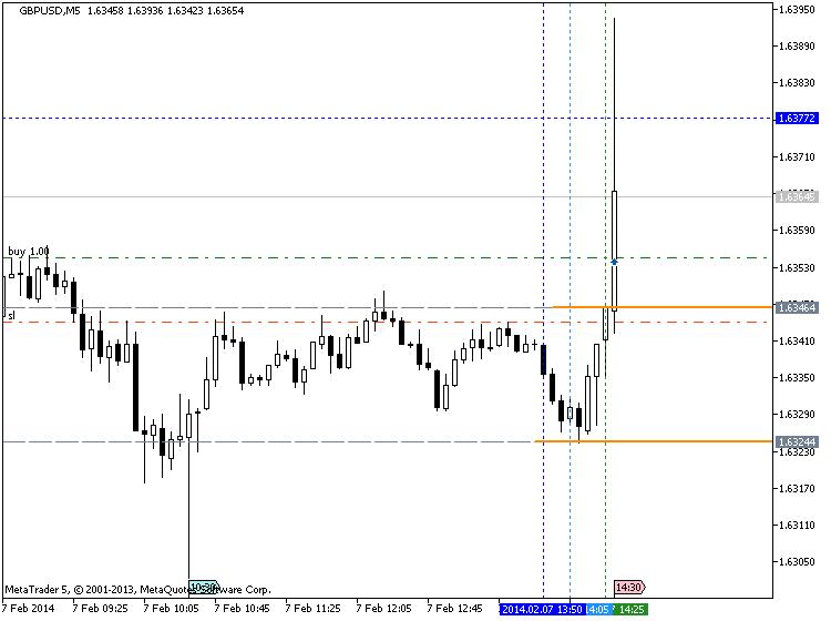 Strong U.S. Dollar-gbpusd-m5-metaquotes-software-corp-temp-file-screenshot-10241.png