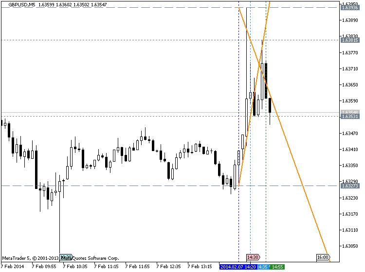 Strong U.S. Dollar-gbpusd-m5-metaquotes-software-corp-temp-file-screenshot-2.png
