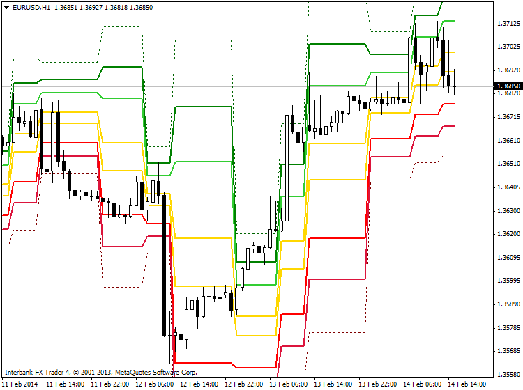 Something interesting-eurusd-h1-ibfx-inc-2.png