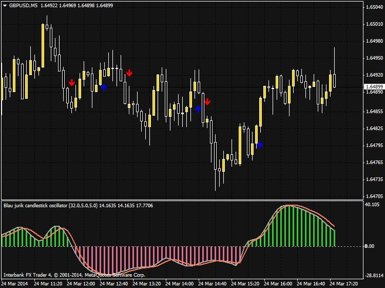 Something interesting-gbpusd-m5-ibfx-inc.png