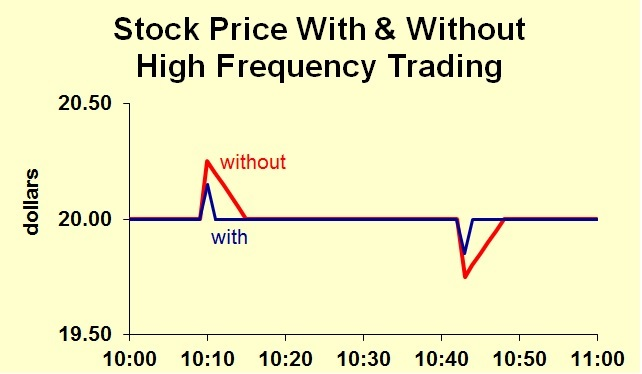 High Speed Trading-high-frequency.jpg