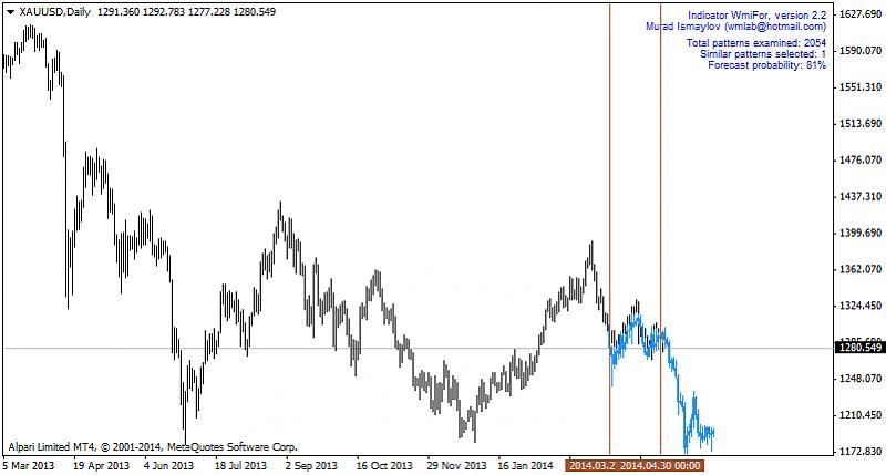 Forecasting-xauusd-d1-alpari-limited-2.png