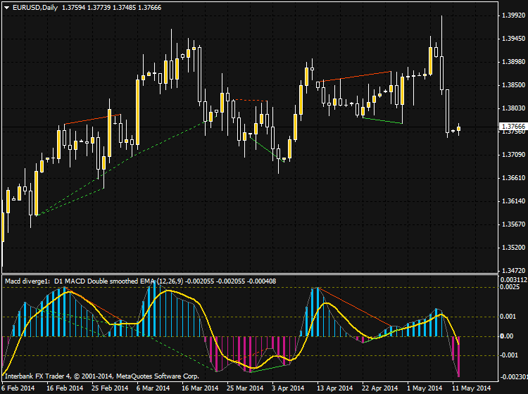 Something interesting-eurusd-d1-ibfx-inc.png
