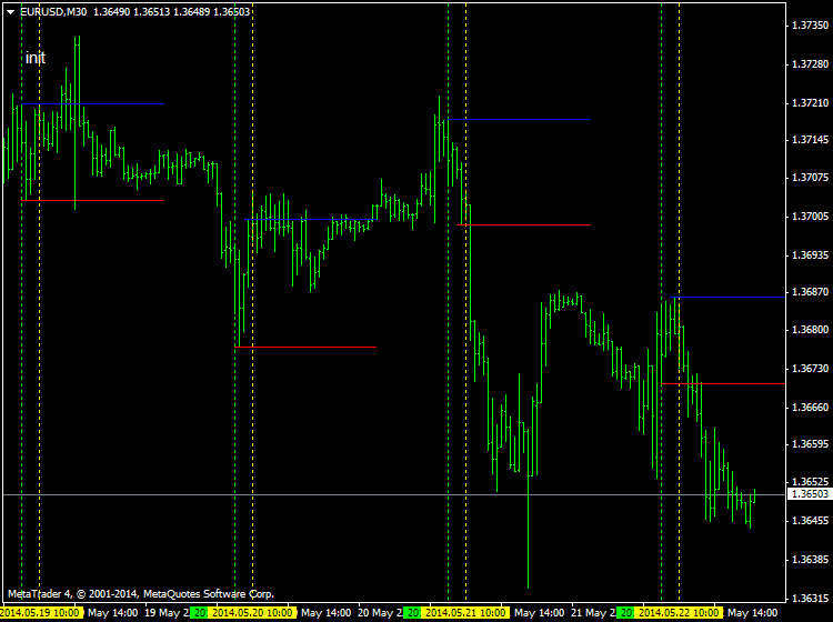 Help to Identify Indicator and System-eurusd-m30-ibfx-inc.png