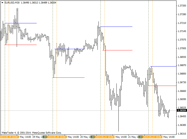 Help to Identify Indicator and System-eurusd-m30-ibfx-inc-2.png