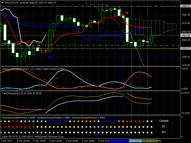 Forecasting-xauusd-h4-alpari-nz-limited.png