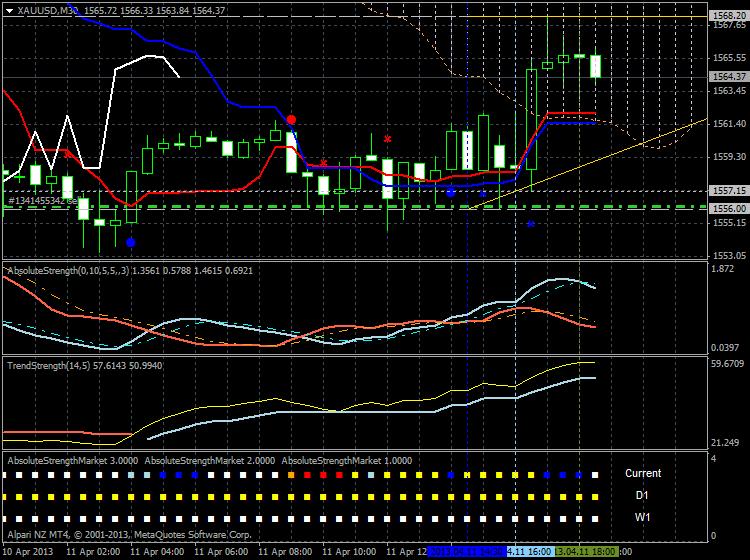 Forecasting-xauusd-m30-alpari-nz-limited-23.png