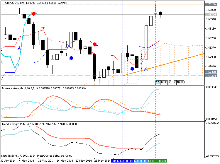 Trading News Events-gbpusd-d1-metaquotes-software-corp-temp-file-screenshot-10752.png