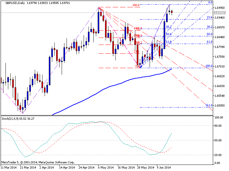 Trading News Events-gbpusd-d1-metaquotes-software-corp-temp-file-screenshot-49861.png
