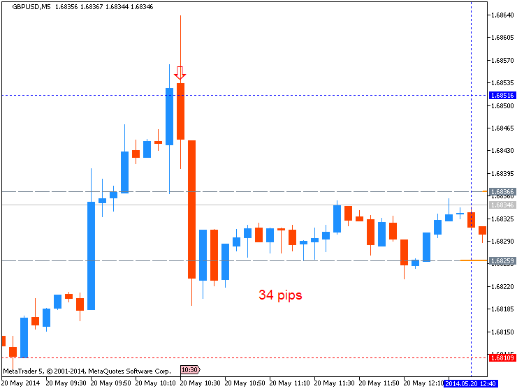 Trading News Events-gbpusd-m5-metaquotes-software-corp-34-pips-price-movement-.png