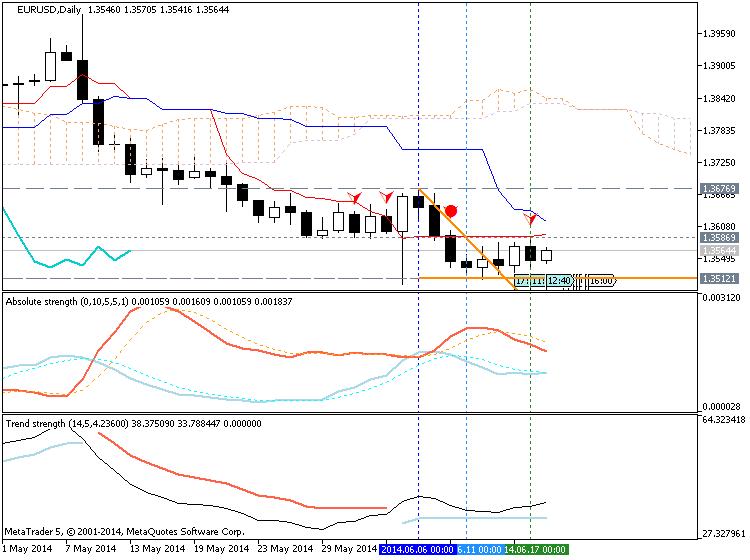 Trading News Events-eurusd-d1-metaquotes-software-corp-temp-file-screenshot-39735.png