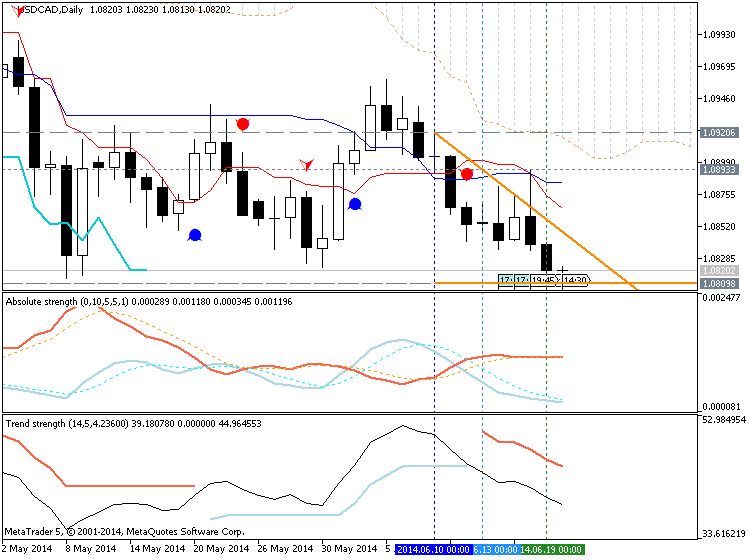 Trading News Events-usdcad-d1-metaquotes-software-corp-temp-file-screenshot-4640.png