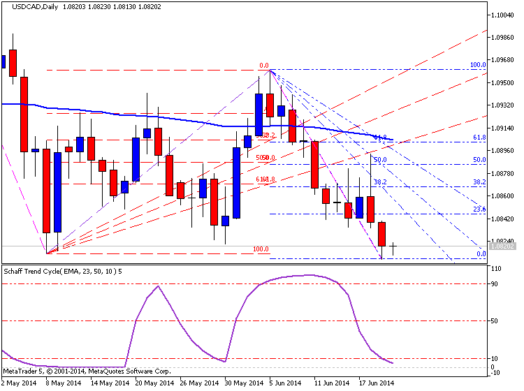 Trading News Events-usdcad-d1-metaquotes-software-corp-temp-file-screenshot-31703.png