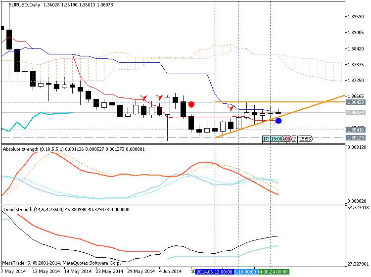 Trading News Events-eurusd-d1-metaquotes-software-corp-temp-file-screenshot-14917.png
