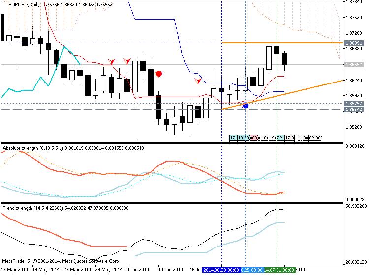 Trading News Events-eurusd-d1-metaquotes-software-corp-temp-file-screenshot-31186.png