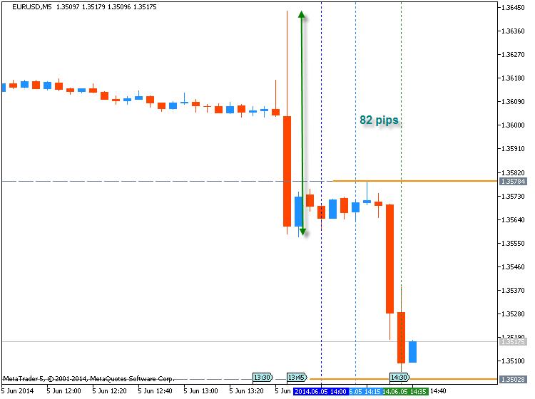 Trading News Events-eurusd-m5-metaquotes-software-corp-temp-file-screenshot-20715.png