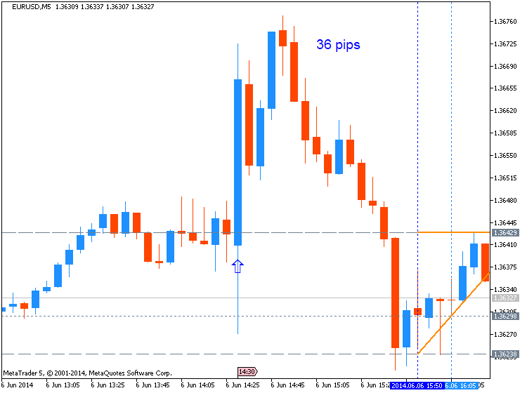 Trading News Events-eurusd_nfp_lastone.png